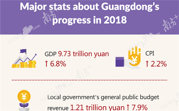 Guangdong tops the construction of the Greater Bay Area