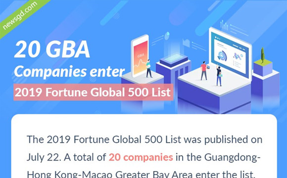 20 GBA companies enter the 2019 Fortune Global 500 List