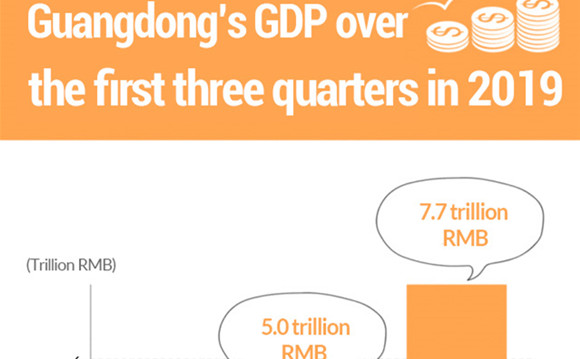Guangdong's GDP rises 6.4% over first three quarters