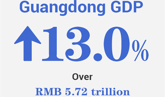 Infographics | Guangdong's economic performance in H1 2021