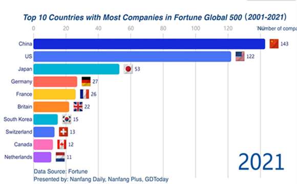 25 GBA companies enter the 2021 Fortune Global 500 List